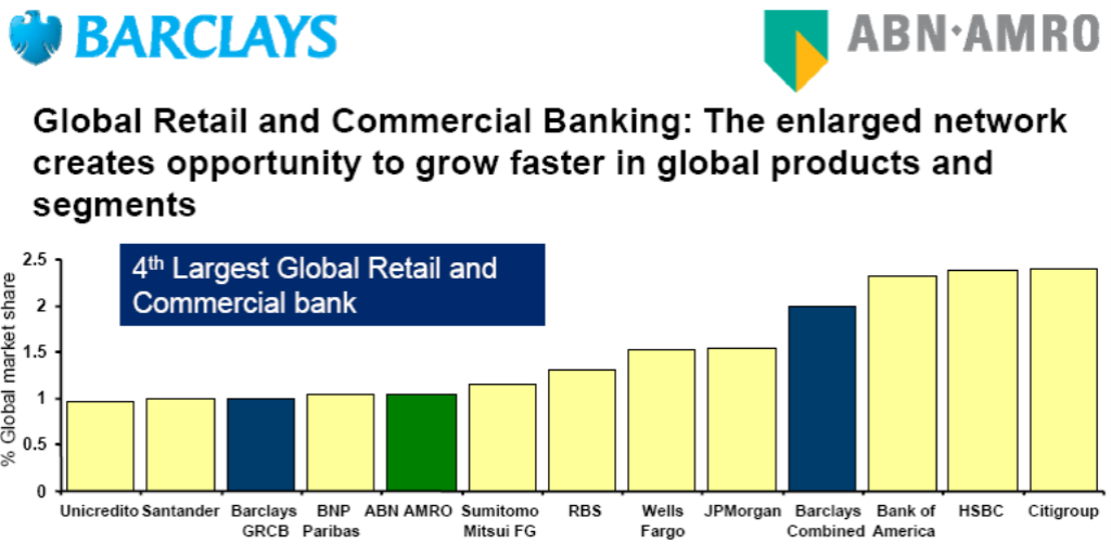 barclays plc and abn amro case Barclays bank parent company barclays plc controversies like funding of government in zimbabwe affected the brand images of barclays 3 cases like highly competitive environment from other banks can affect market share of barclays bank competition competitors 1abn amro.