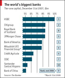 Grootste Banken Ter Wereld.De Grootste Banken Ter Wereld Bank