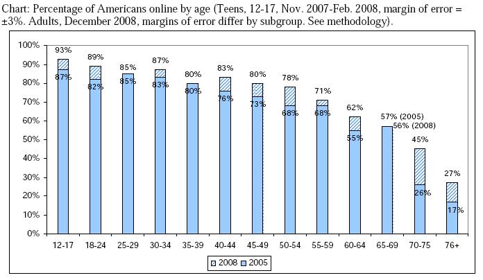 generations-online-20091
