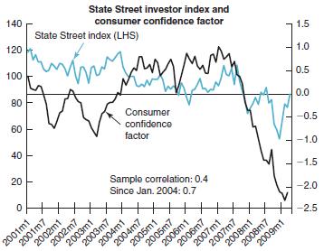 consumer investor confidence
