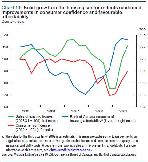 consumer_confidence_canada_2009