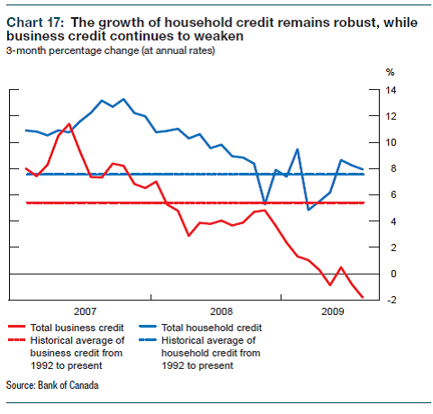 Consumer_credit_growth_2009