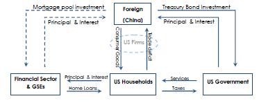 finance_flows