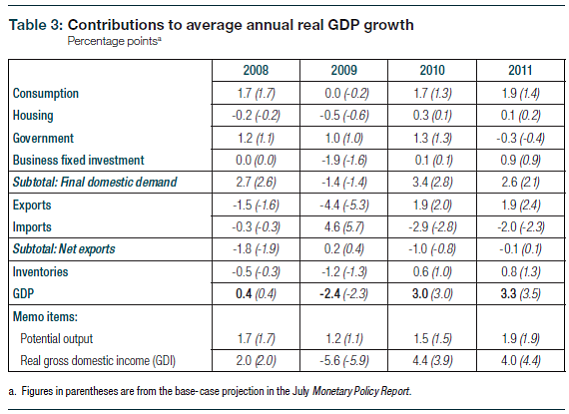 GDP_components_2009