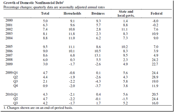 consumer debt US Dec 2010