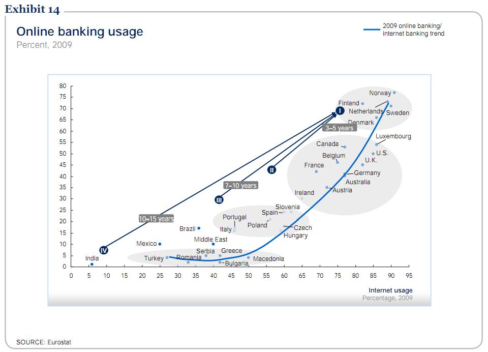 finmark banking penetration
