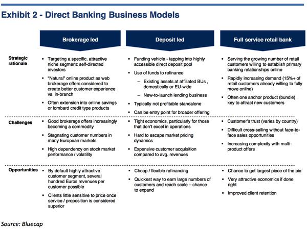 DB Business models